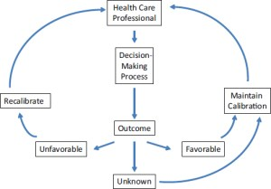 2 The Diagnostic Process   Improving Diagnosis in Health Care   The National Academies Press