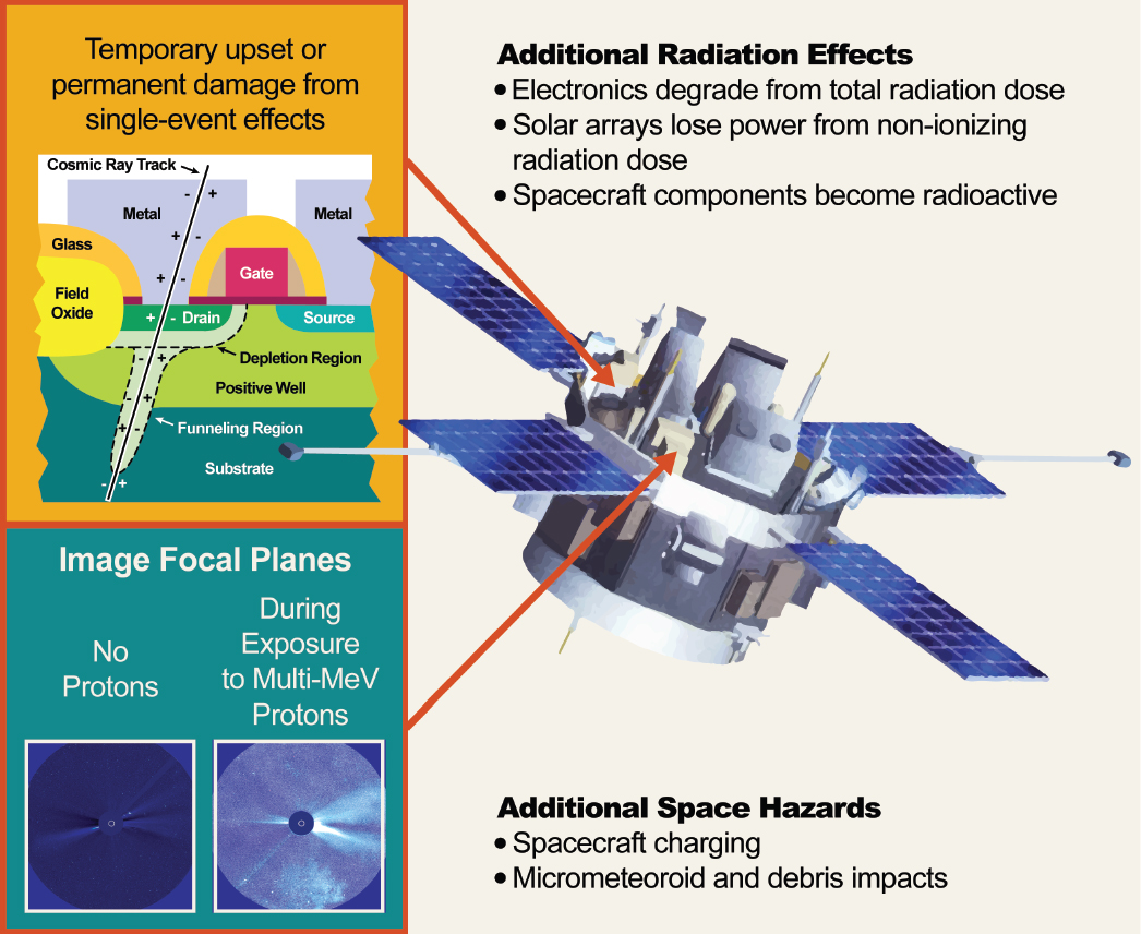 2 The Space Radiation Environment And Its Effect On
