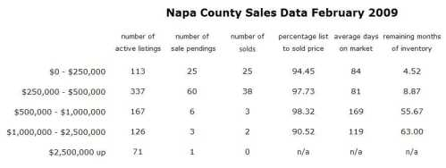 2-napa-co-sales-data-feb-09