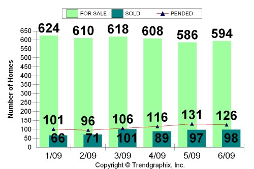 Napa County For Sale, Pending & Sold