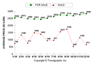 Avg Price for Sale & Sold