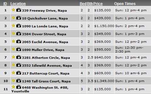 Napa Valley Open Houses Sunday September 2, 2012