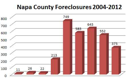 Napa Co Foreclosures 2004-2012