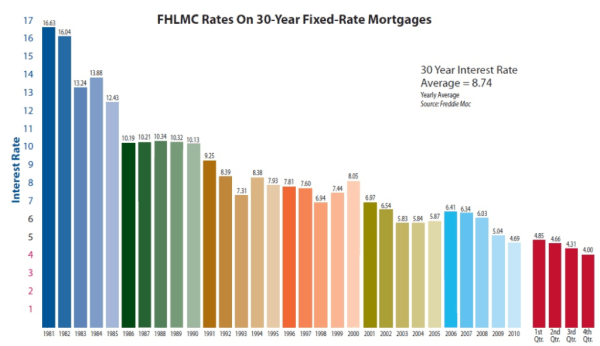 Fannie Mae 81-13 mortgage rates