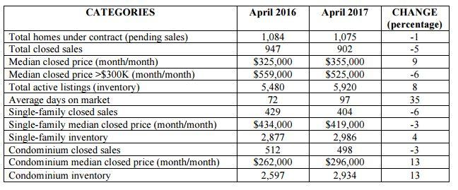April 2017 Real Estate Statistics