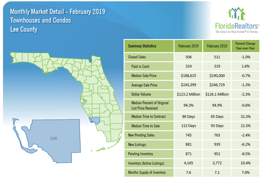Lee County February Real Estate
