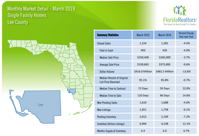 Lee County March Real Estate Single Family Homes