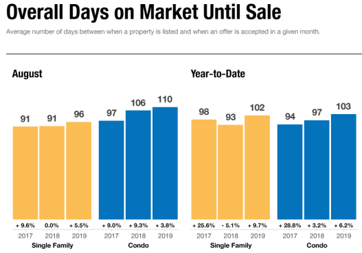 August 2019 Days on Market Report