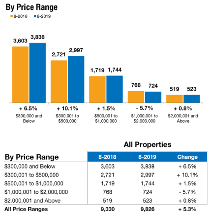 August 2019 Real Estate - closed sales by price range