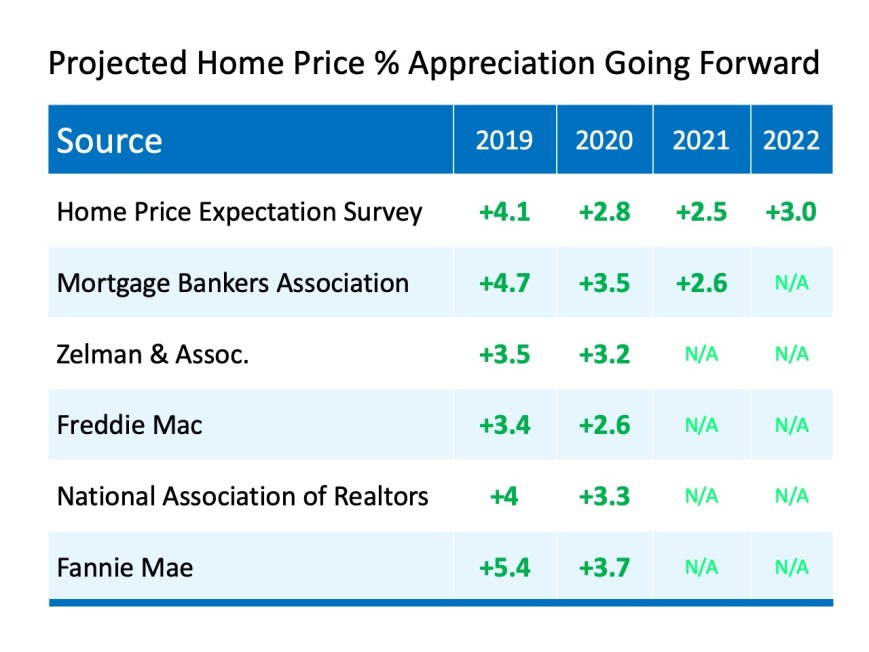 Projected Home Values for 2020