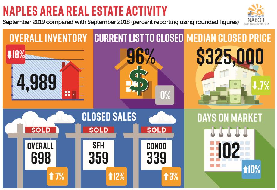 September Real Estate Trends