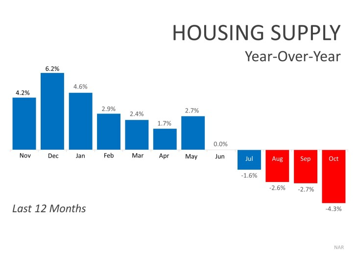 Housing Supply YOY