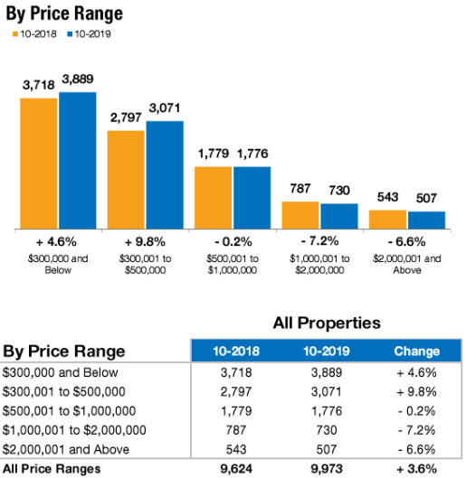 October 2019 Closed Sales by price range