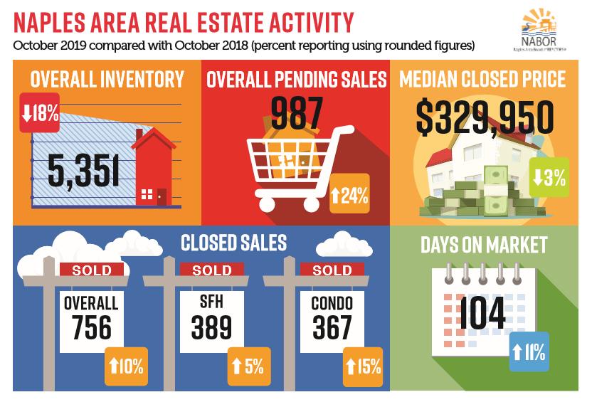 October Real Estate Trends 2019