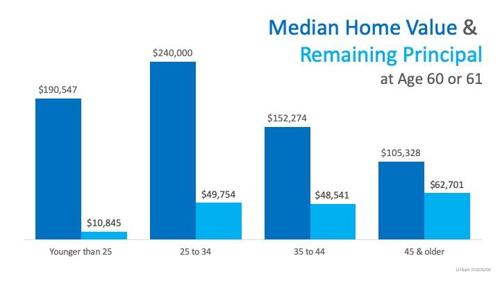 Homes Value and Remaining Principal