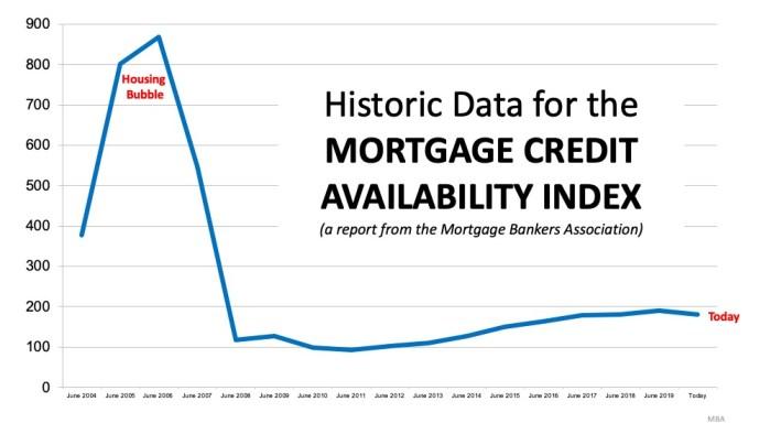 Historic credit