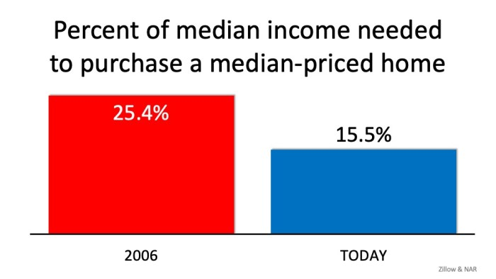 Median Income Needed