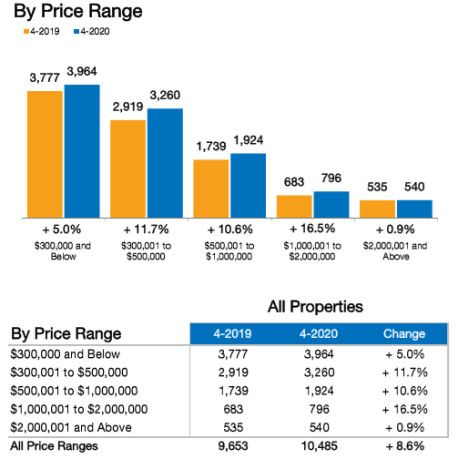 April Real Estate Trends show a drop in closed home sale in Naples FL