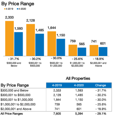 April Real Estate Trends show low inventory in Naples FL