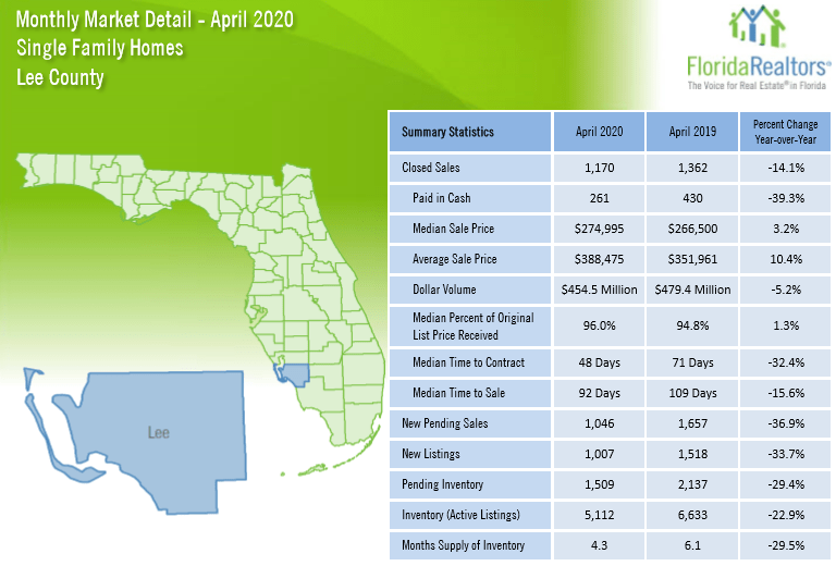 April 2020 Lee County Real Estate Stats for Single Family Homes