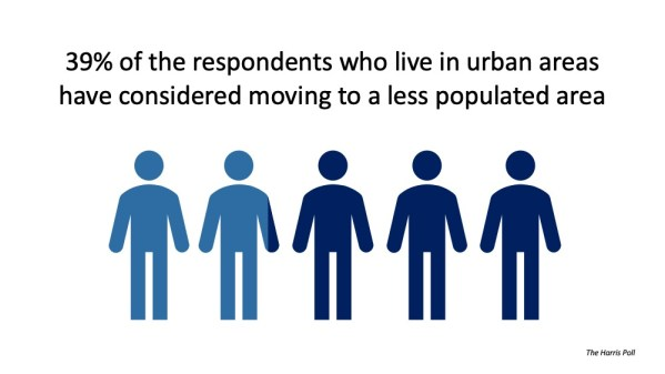 housing shift from the cities to the suburbs or less populated areas