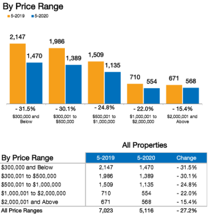 May Real Estate Trends 2020 Inventory By Price Range