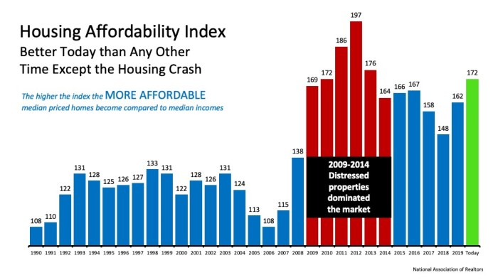 Homebuying Affordability Index