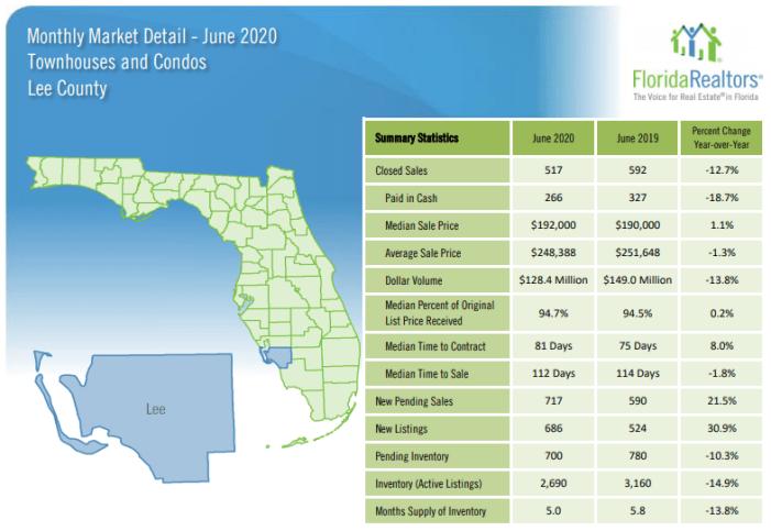 June 2020 Southwest Florida Property Sales for Condos