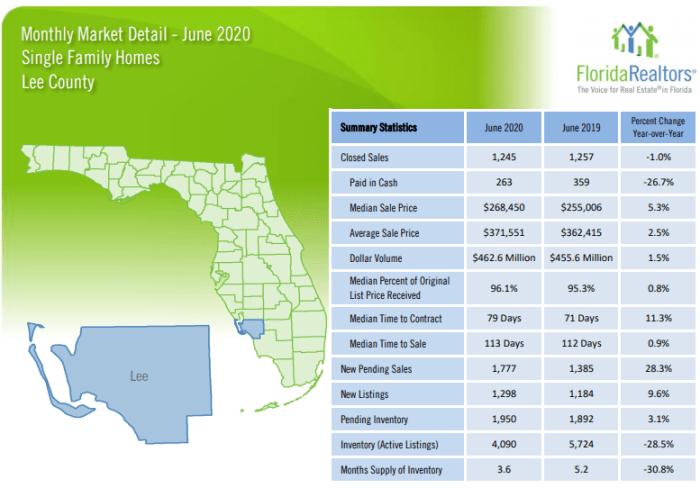 June 2020 Southwest Florida Property Sales