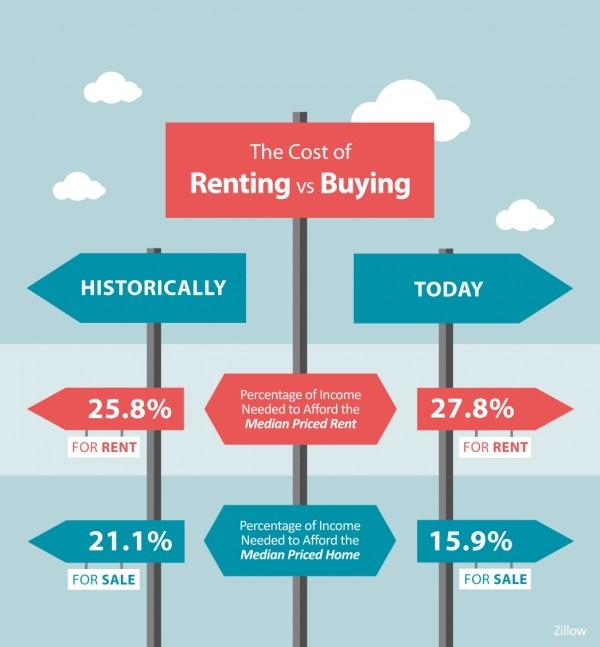 should I buy or rent