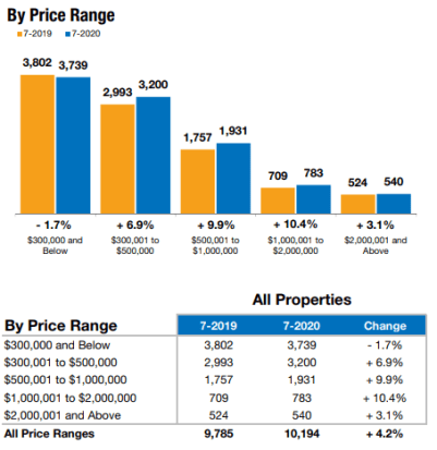 July Real Estate Trends show Naples Prices increasing