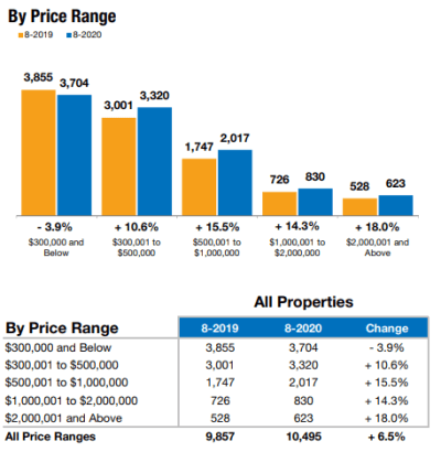August Real Estate Trends Show Naples Home Sales by Price Range