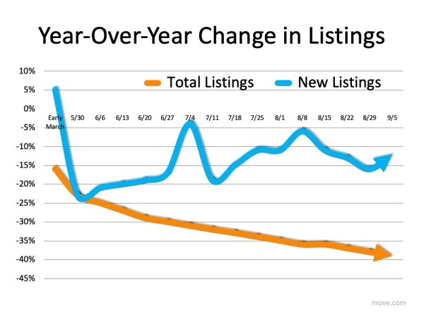 Listings Year over Year