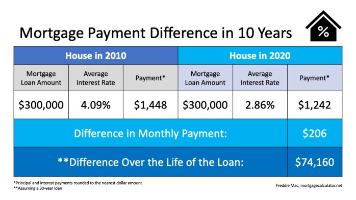Mortgage Payments for the past 10 years