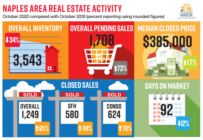 October Real Estate Review