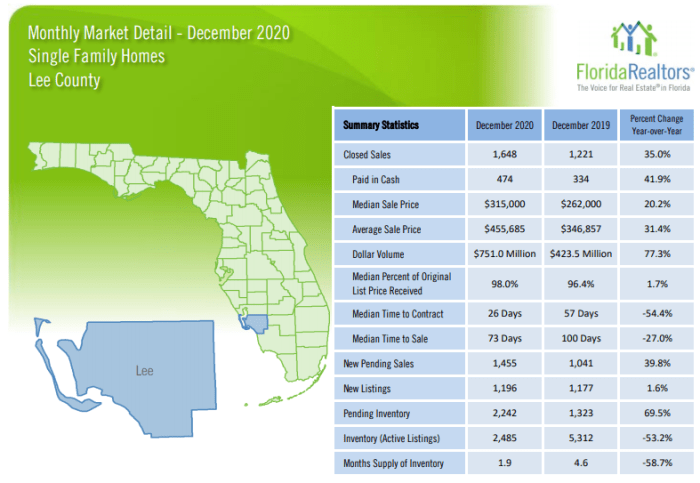 Lee County December Housing Update for Single Family Homes