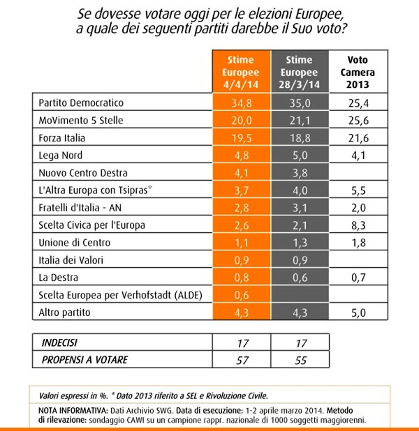 europee sondaggio swg 4 aprile 2014