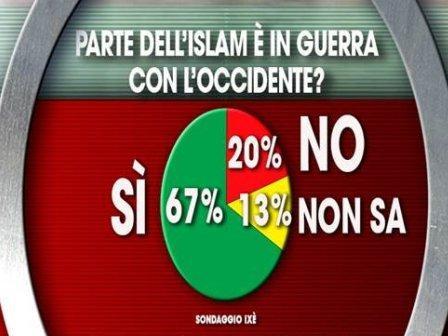 sondaggio Ixe-Agora