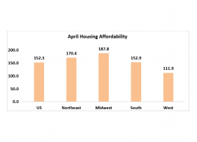Chart: April Housing Affordability