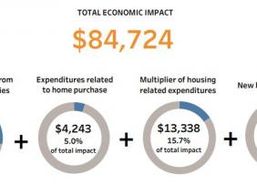 Charts: Total economic impact generated by real estate