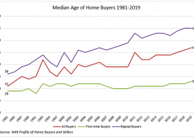 Line graph: Median Age of Home Buyers 1981-2019