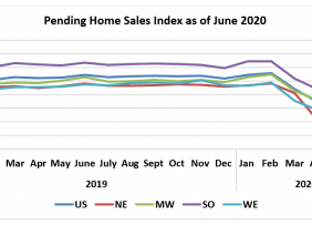 Line graph: Pending Home Sales Index as of June 2020 by Region