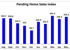 Bar graph: Pending Home Sales Index July 2018 - July 2019