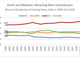 Line Graph: Percent Distribution Existing Home Sales in 2000-Oct 2019