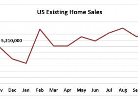 Line graph: US Existing-Home Sales November 2018 to November 2019