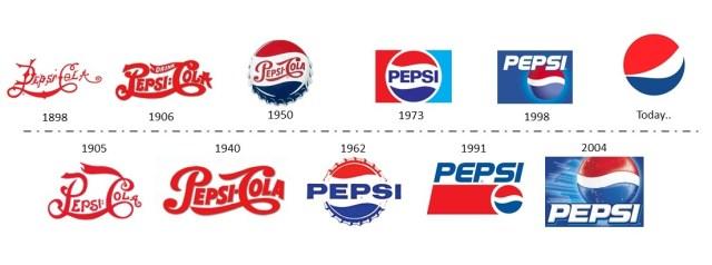 Evolución logo Pepsi