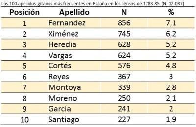 Los 10 apellidos gitanos más típicos de España