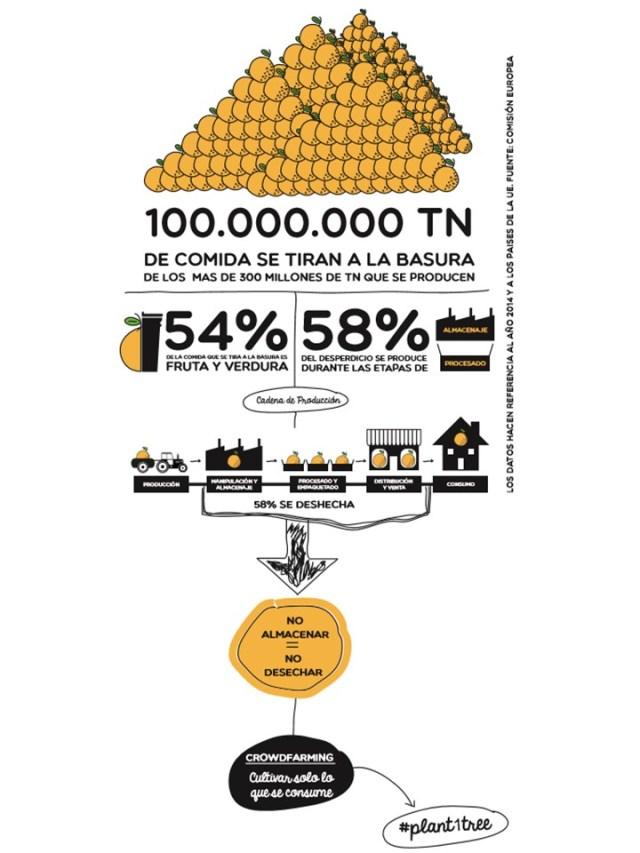 diagrama crowdfarming®