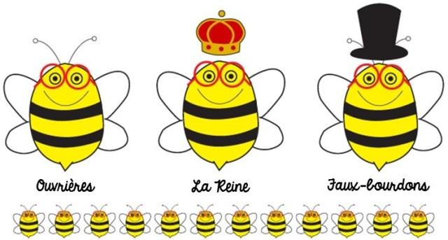 Famille d'abeilles