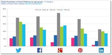Gráfico el uso de las redes sociales entre los más mayores sigue creciendo.